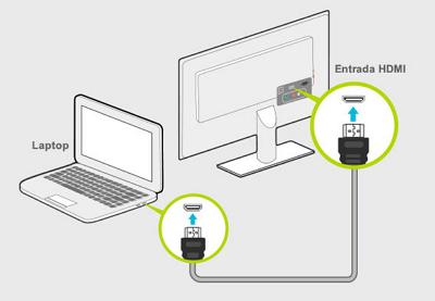 Cómo ver Amazon Prime video en el Smart TV a través del cable HDMI